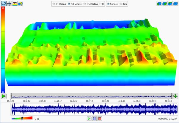 Graph shpwing the variation of noise with time in an Environmental Noise Monitoring Survey to BS4142